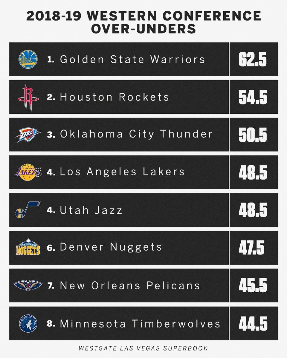 NBA2018-2019 順位予想