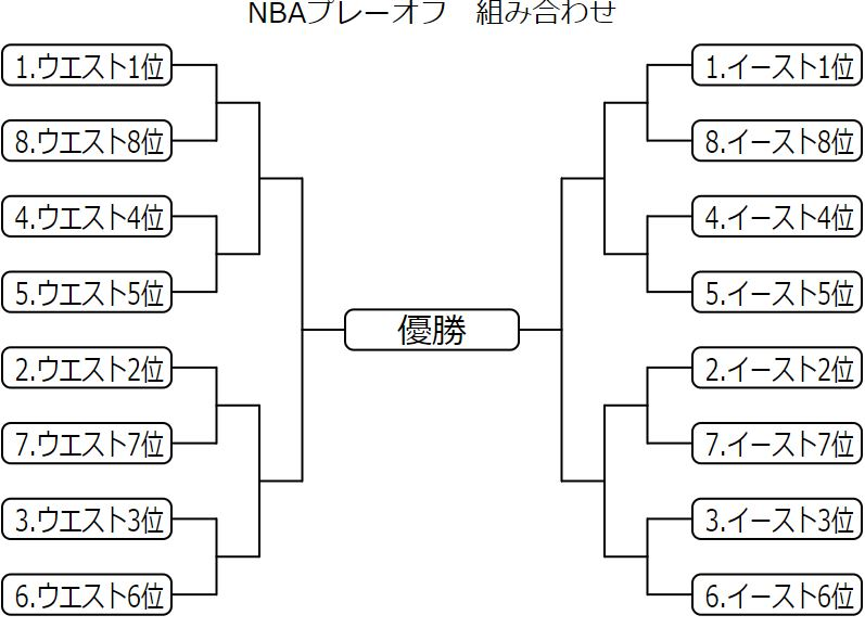 NBAプレーオフ2019 組み合わせ
