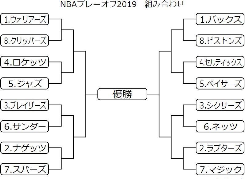 NBAプレーオフ2019 日程