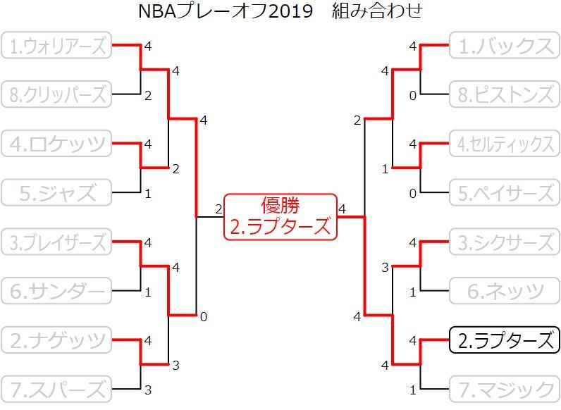NBAプレーオフ2019 試合結果速報
