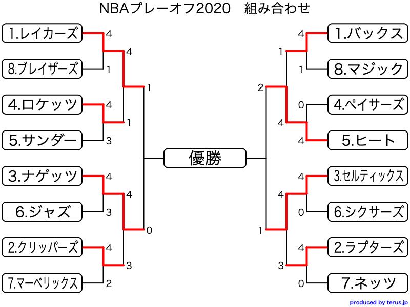 NBAプレーオフ2020 結果速報