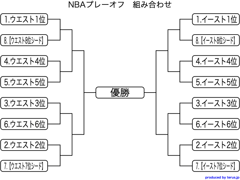 NBAプレーオフ2021 仕組み
